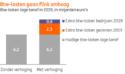 Opschroeven lage BTW-tarief kost huishouden 300 euro per jaar