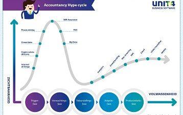Accountancy Hype cycle (1).JPG