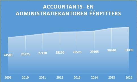 eenpitters accountants- en administratiekantoren