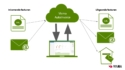 e-Facturatie geïntegreerd in Visma eAccounting